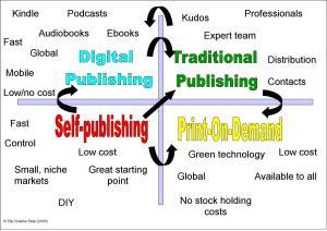 self-publishing-vs-traditional-publishing